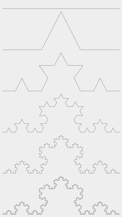 Кривая Коха с разным количеством итераций - от 0 до 5.