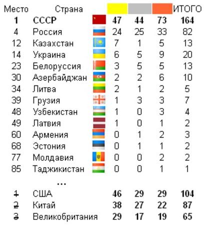 Таблица результатов Лондонской Олимпиады 2012, если сложить результаты стран бывшего СССР