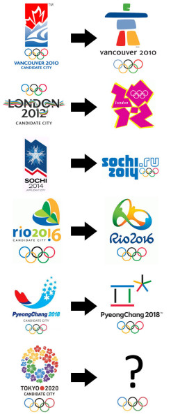 olympic-candidate-vs-official-logos-2010-2020